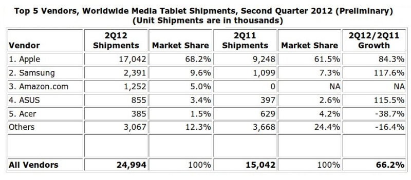 5 X  IDC DATA FOR Q2 2012 GLOBALLY