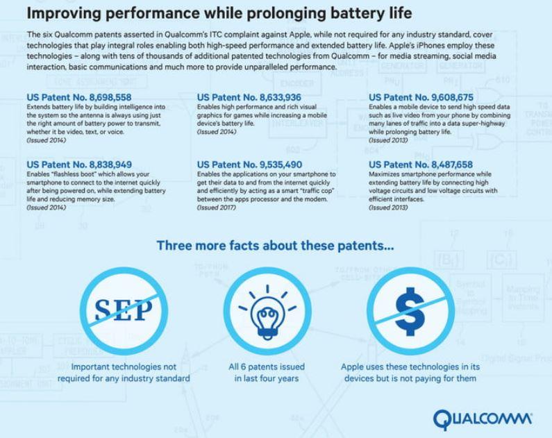 2 6 patents in qualcomm v apple