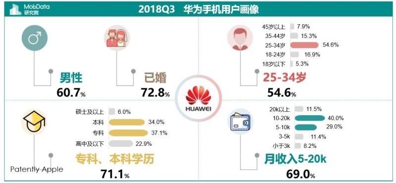 1 xta Huawei stats