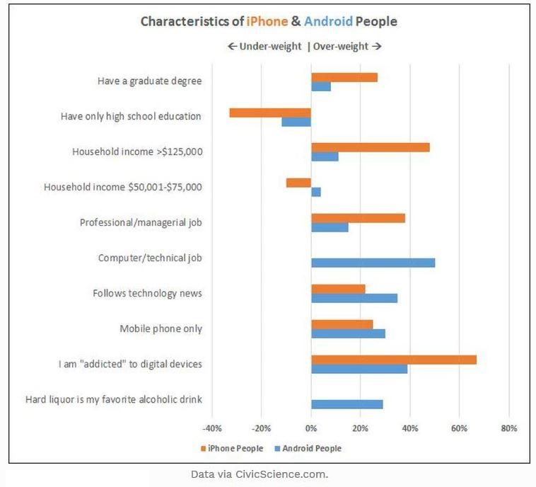 2 x data who is an Apple customer