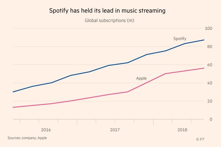 2 X chart spotify v apple 2016 to 2018 Financial Times nov 2018 Patently Apple report