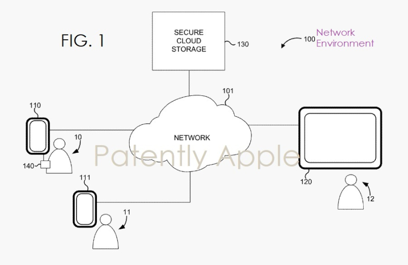 2 network environment  apple patent fig. 1  Patently Apple report dec 6  2018