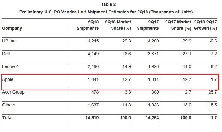 2 X  GARTNER PC STATS US Q2 2018