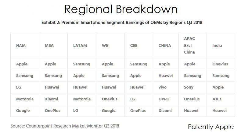 3 X2 smartphone region breakdown Q3 2018