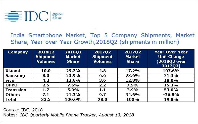 2  X  - IDC INDIA SMARTPHONE REPORT