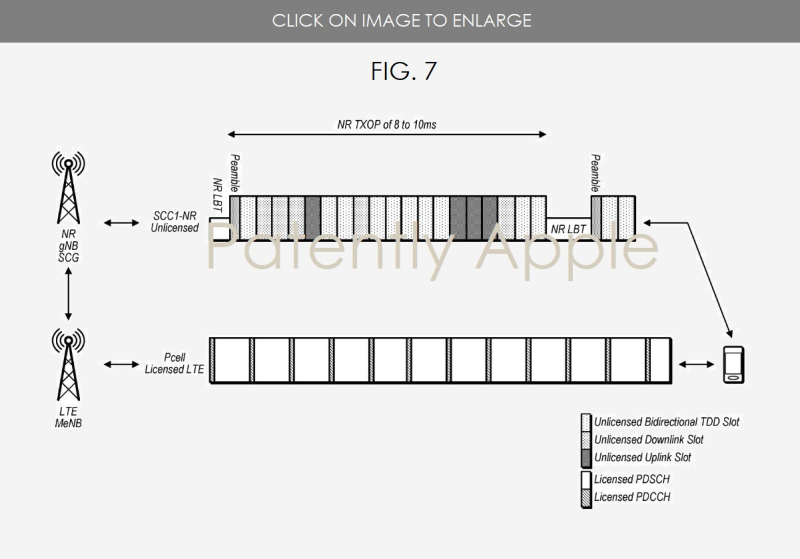 2 X Apple patent EU  FIG.7 -  FLEXIBLE SLOT STRUCTURE FOR CELLULAR COMMUNICATION IN UNLICENSED SPECTRUM