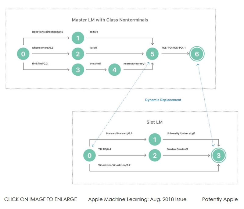 2 XX - Apple Aug issue Machine Learning