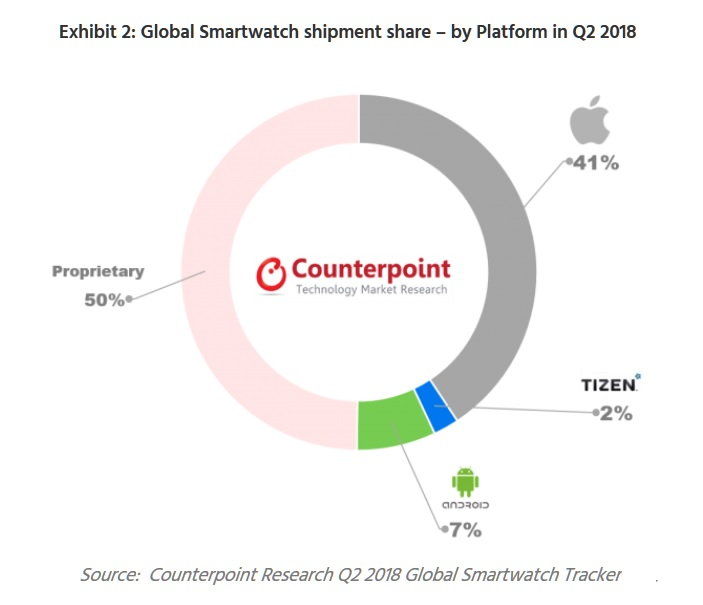 3 counterpont smartphone stats by platform