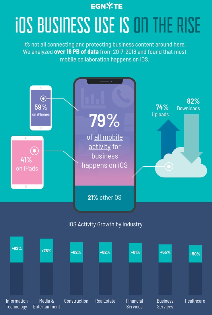 2 X - Egnyte infographic ios business