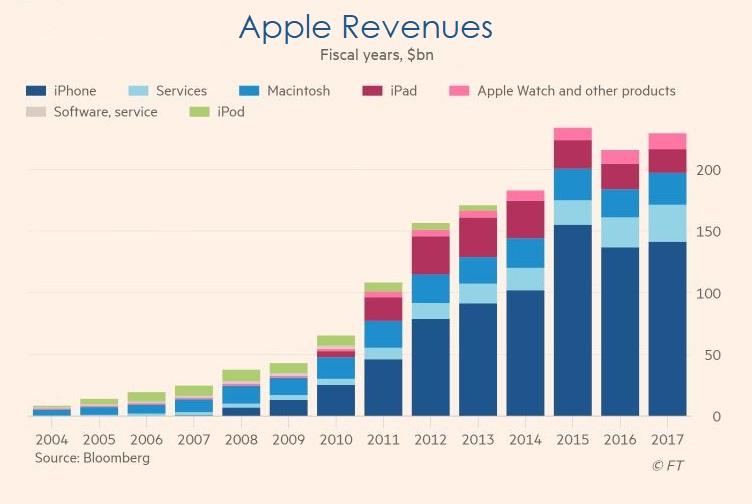 2 X stats apple product breakdown revenue  bloomberg chart