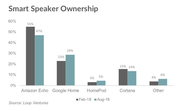 2 smart speaker market stats per brand Sept 2018 report