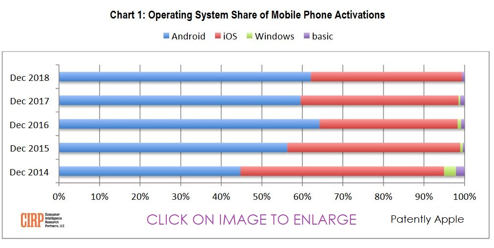 The days of 'Android Switchers' to iOS being a Selling point