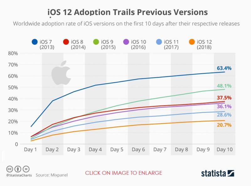 2 statista chart ios slow adoption