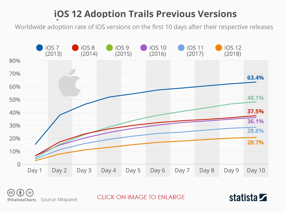 While Early Adopters of new iOS versions have Dramatically