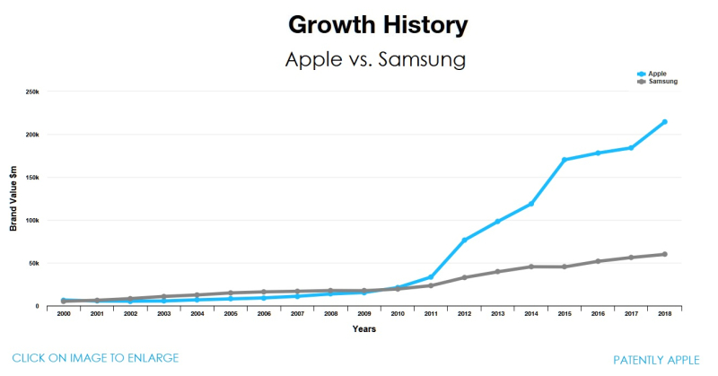 3 XF Apple Growth History