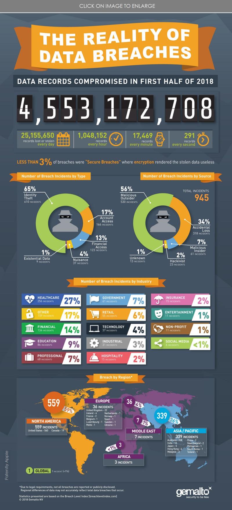 2 Gemmalto Infographic