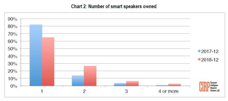 3 homepod smart speakers per home