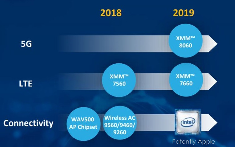 2 chart intel 7560 is not 5G