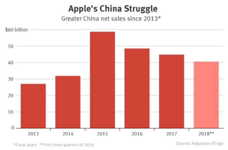 2 - The Information chart - apple's china struggle