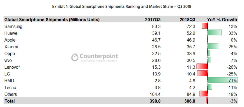 3 Counterpoint chart global smartphone for Q3 2018