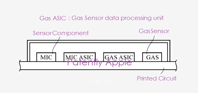 1 X Cover gas sensors  environmental  Apple granted patent  Patently Apple IP report feb 19  2019