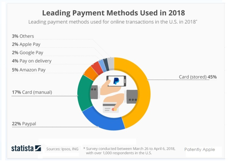 2 x2 Statista Chart  leading payment methods used in 2018