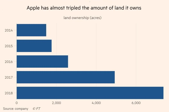 2 X Financial Times chart how much land Apple has grabbed since 2014