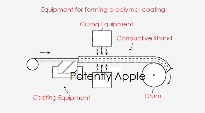 1 x Cover smart fabrics patent