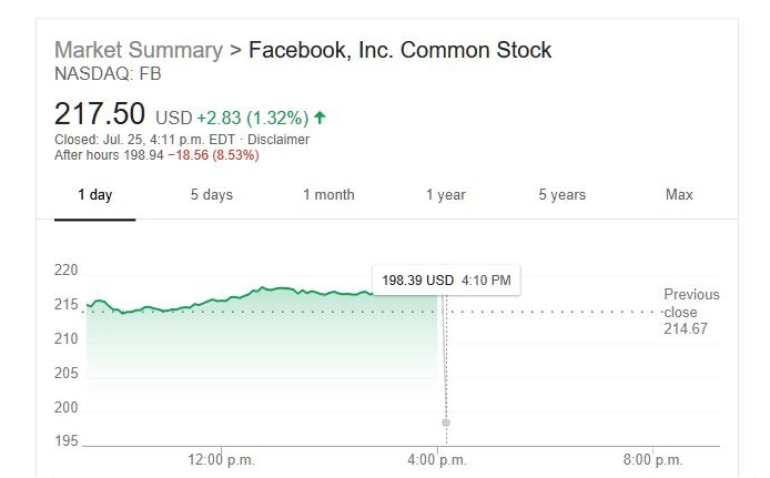 7 Facebook nasdaq after hours down $18 or 8.5%