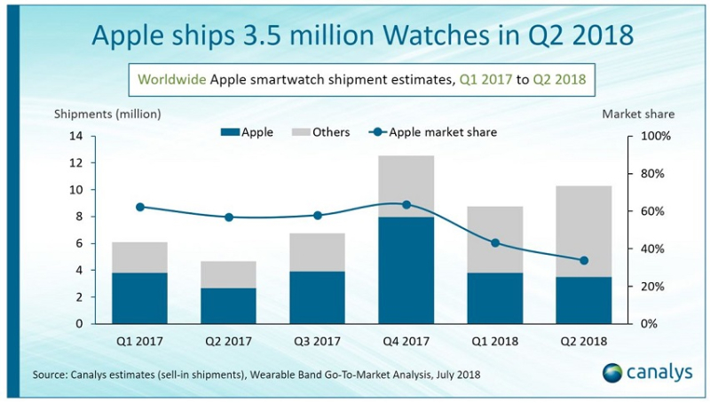 2 X apple watch ships 3.5 million in q2 2018 - canalys