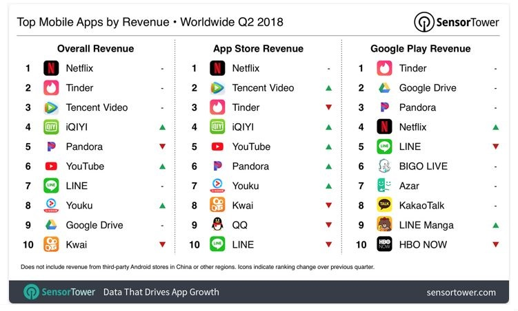 3X Sensor Tower chart on app store revenues