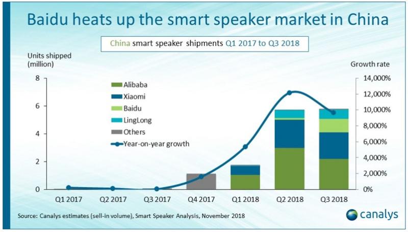 3 canalys  nov 5  2018 chart  top 3 smart speaker OEMS
