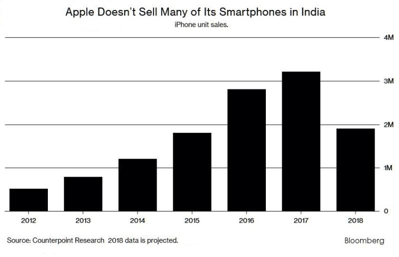 3 apple sales in India