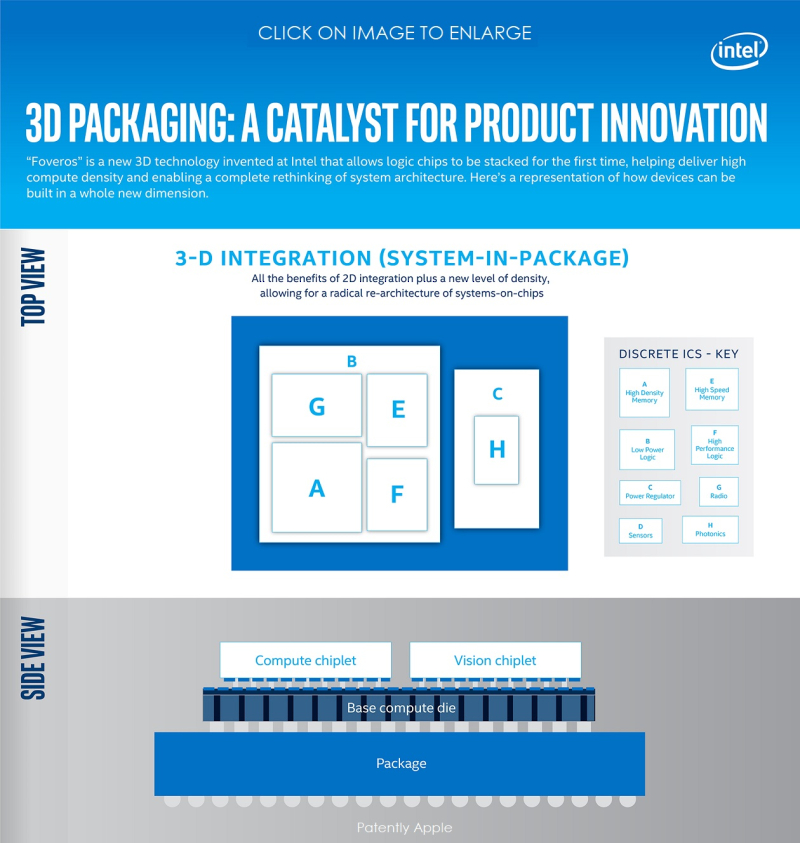 2 x  -- intel graphic - 3d-packaging-a-catalyst-for-product-innovation