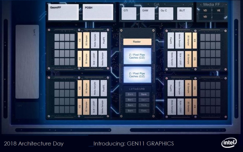 4 - Cover Intel new architecture announcements
