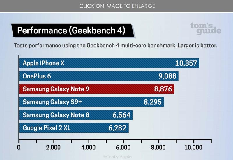 2 XX iphone vs note 9 - iPhone x wins