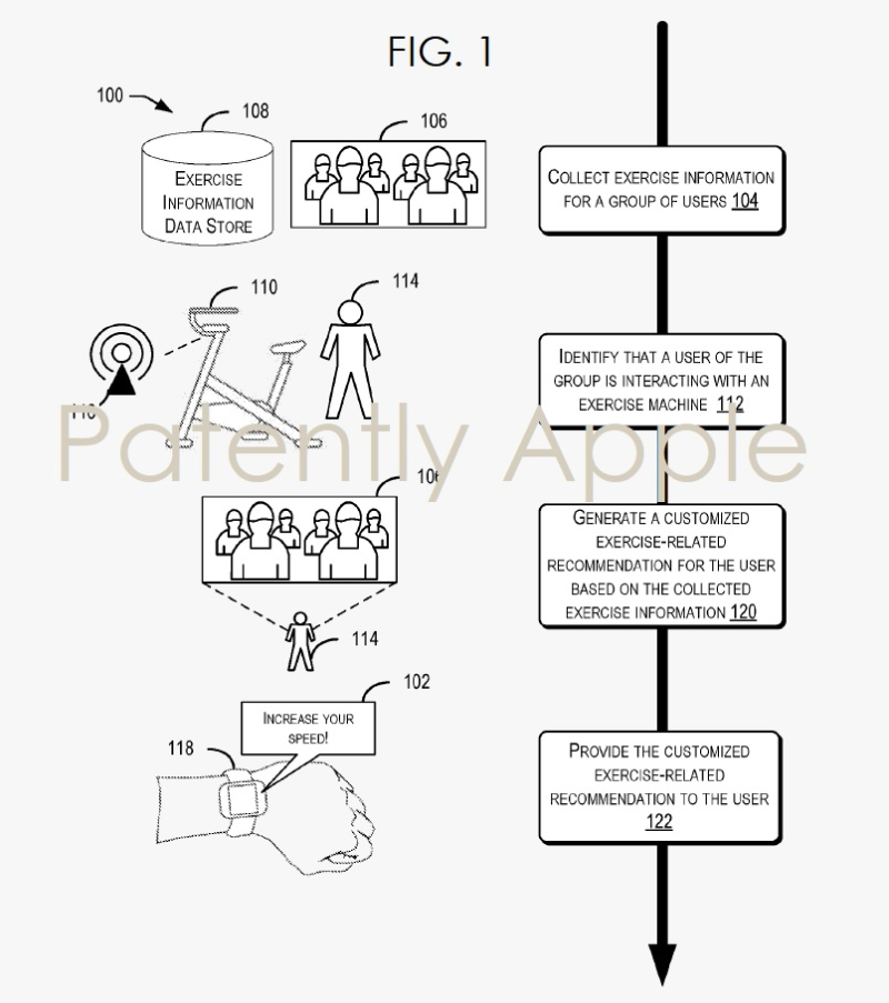2 Apple EURO patent for personal trainer-like exercise guidance