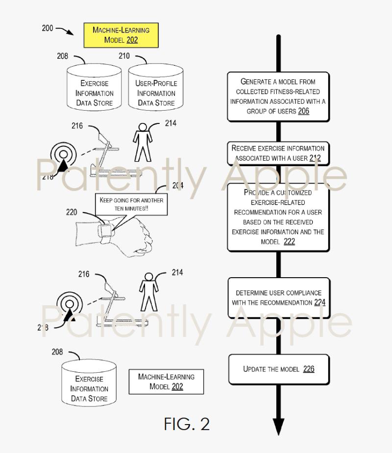 4 APPLE EXERCISE GUIDANCE PROGRAM - MACHINE LEARNING MODEL FIG. 2