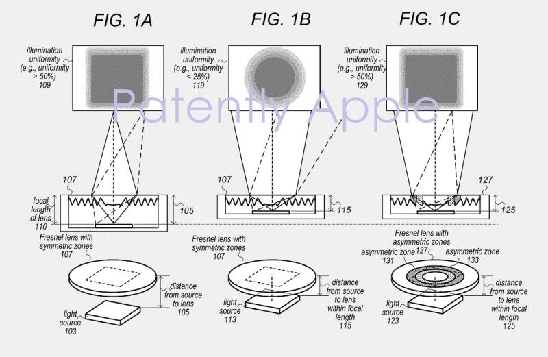 3 X Apple patent figs 1abc  fresnel lens patent
