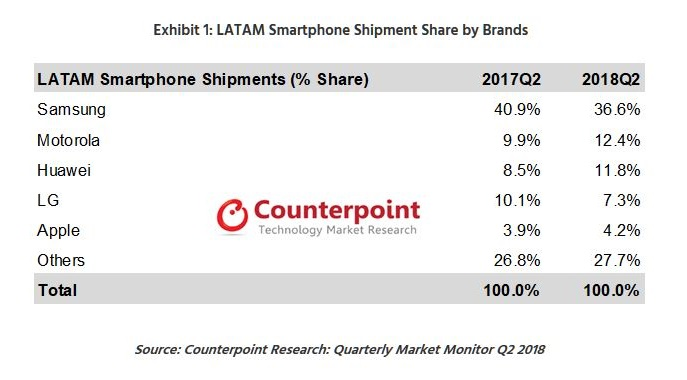 4A counterpoint smartphone stats LATAM