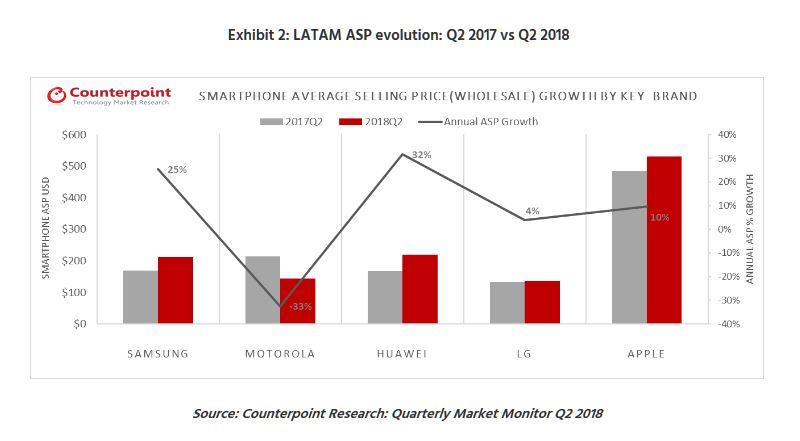 5 price chart smartphones q2 2018 LATAM