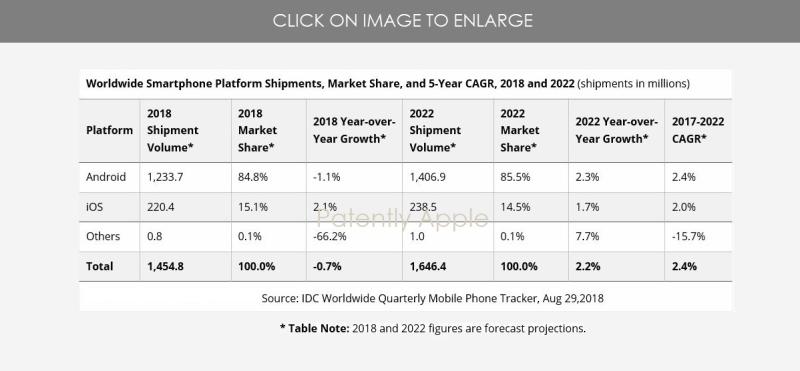 2 IDC CHART WORLDWIDE SMARTPHONE PLATFORM SHIPMENTS  MARKET SHARE & 5 YEAR cagr