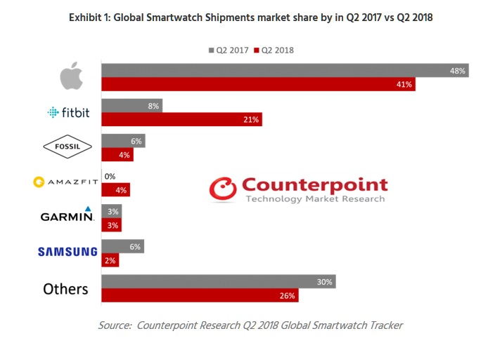 2X counterpoint chart Apple Watch Leader