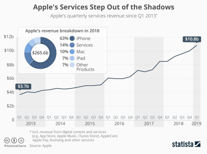 1 Extra - Services Chart - Apple Inc