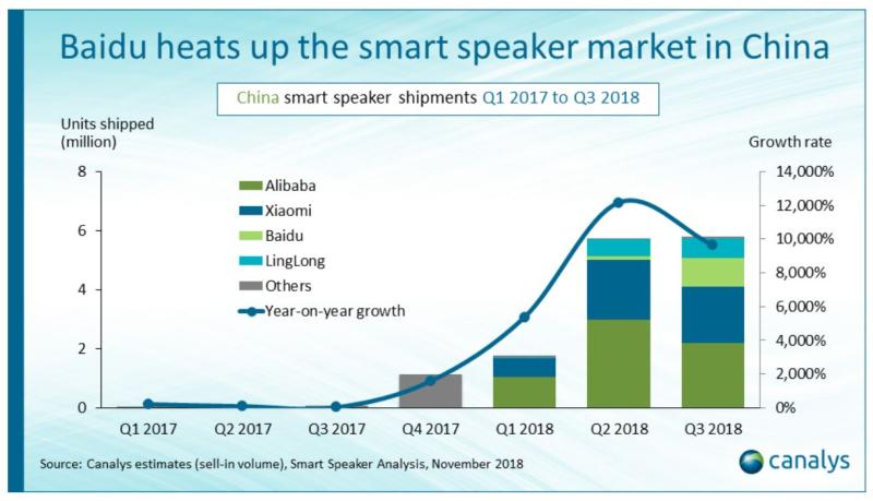 2 smart speaker market