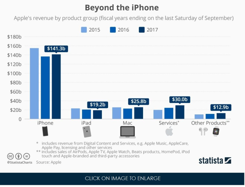 2 X beyond the iPhone Statista chart