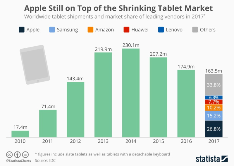 3 X chart tablet stats
