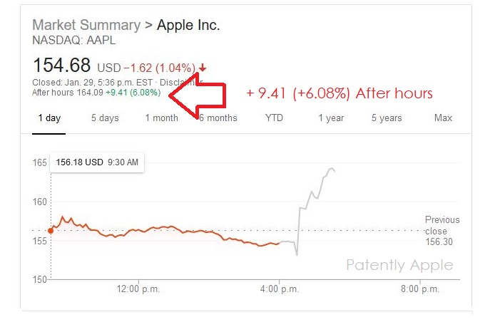 3 AAPL CHART