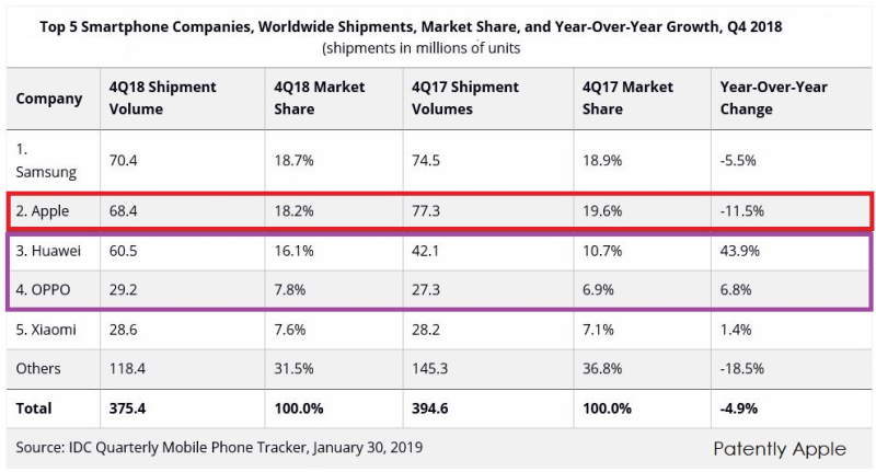 2 FX IDC SMARTPHONE CHART q4 2018