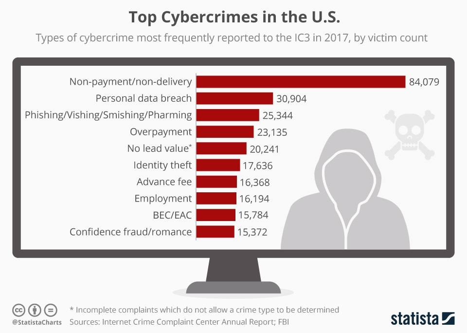 The FBI's Cybercrime Report shows that 1 4 Million Americans